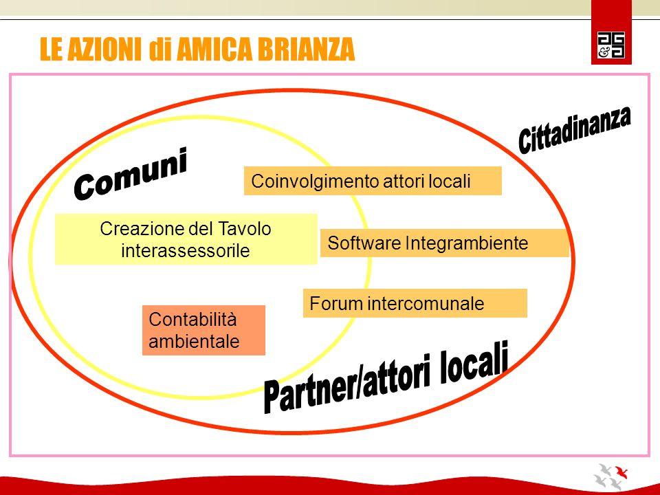 LE AZIONI di AMICA BRIANZA Creazione del Tavolo interassessorile Contabilità ambientale Coinvolgimento attori locali Forum intercomunale Software Integrambiente
