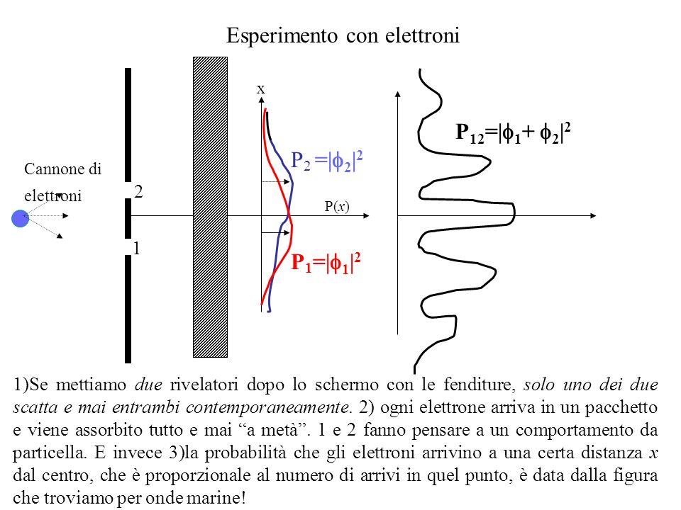 P(x) P 2 =| 2 | 2 P 1 =| 1 | 2 x P 12 =| 1 + 2 | 2 2 1 Esperimento con elettroni 1)Se mettiamo due rivelatori dopo lo schermo con le fenditure, solo uno dei due scatta e mai entrambi contemporaneamente.
