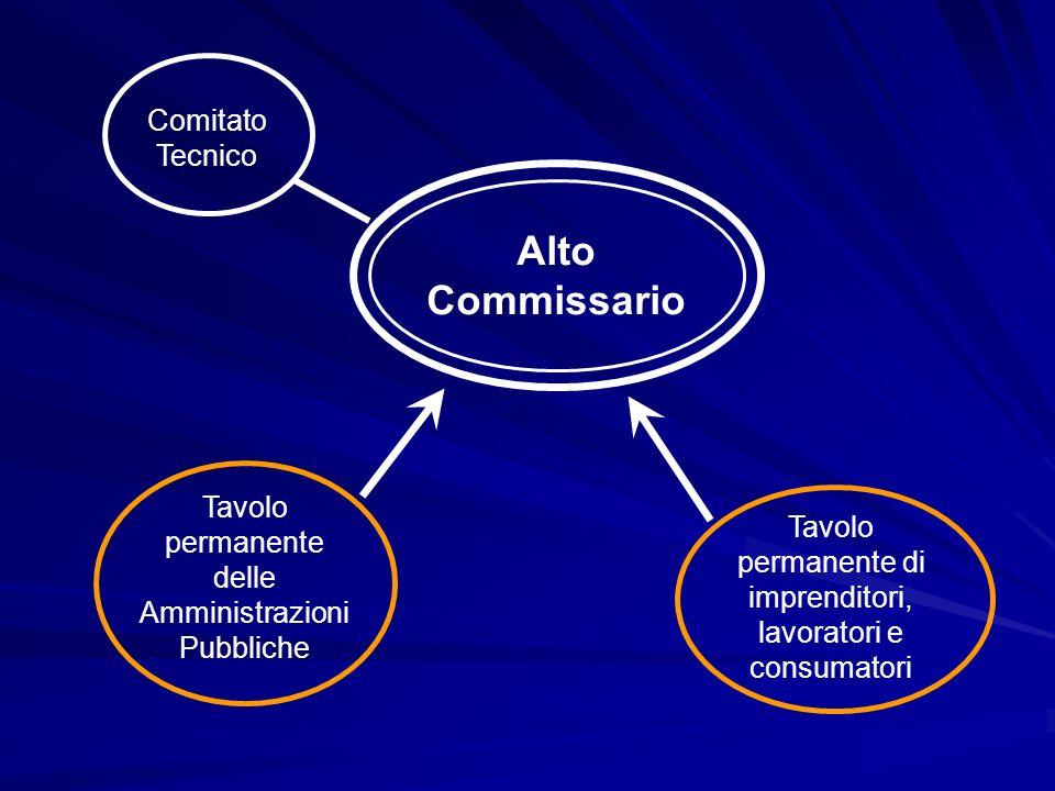Alto Commissario Tavolo permanente delle Amministrazioni Pubbliche Tavolo permanente di imprenditori, lavoratori e consumatori Comitato Tecnico