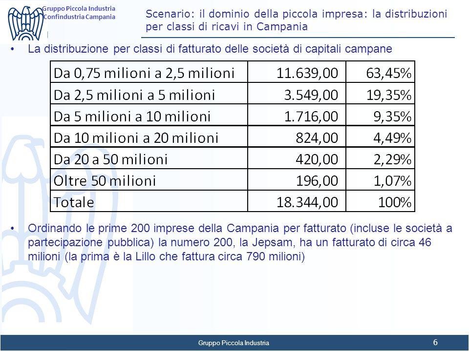 Gruppo Piccola Industria 6 Confindustria Campania Scenario: il dominio della piccola impresa: la distribuzioni per classi di ricavi in Campania La dis
