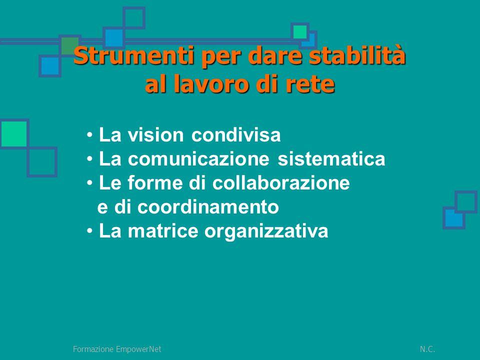 N.C.Formazione EmpowerNet Strumenti per dare stabilità al lavoro di rete La vision condivisa La comunicazione sistematica Le forme di collaborazione e di coordinamento La matrice organizzativa
