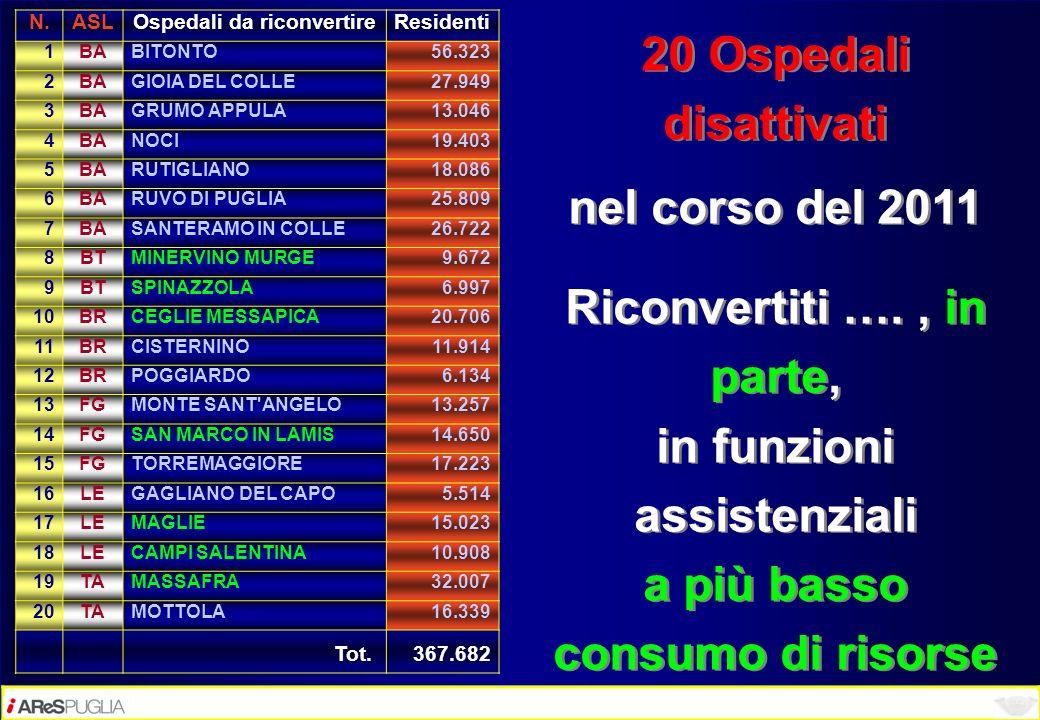 20 Ospedali disattivati nel corso del 2011 Riconvertiti …., in parte, in funzioni assistenziali a più basso consumo di risorse 20 Ospedali disattivati
