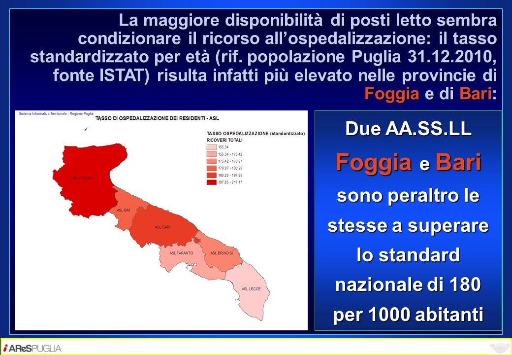 La maggiore disponibilità di posti letto sembra condizionare il ricorso allospedalizzazione: il tasso standardizzato per età (rif. popolazione Puglia