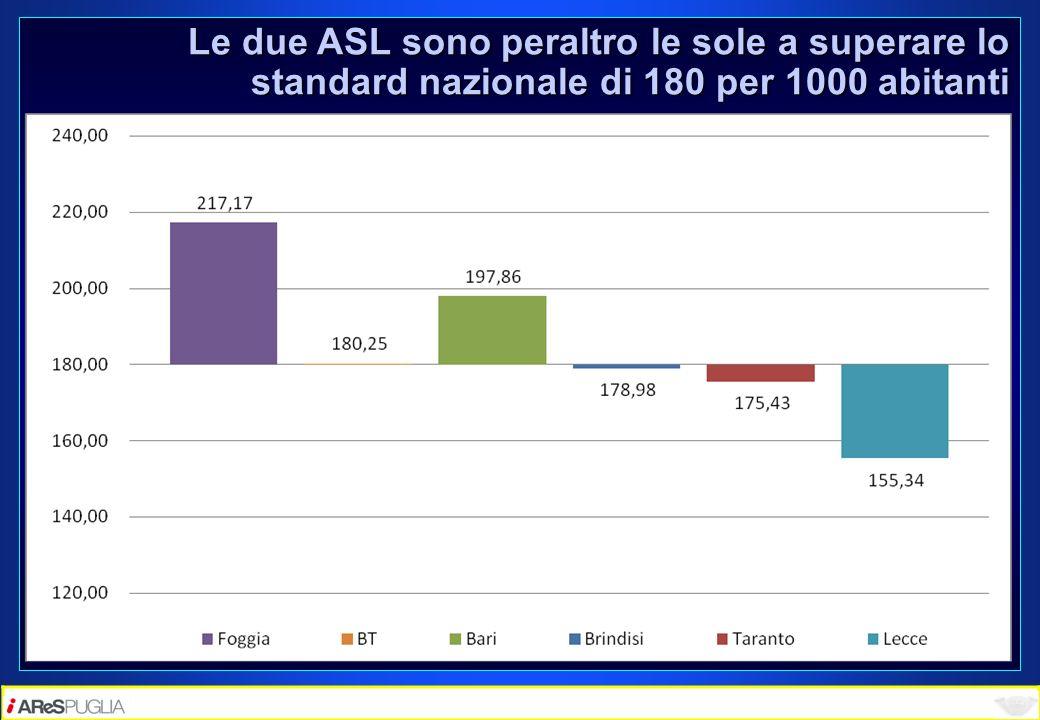 Le due ASL sono peraltro le sole a superare lo standard nazionale di 180 per 1000 abitanti