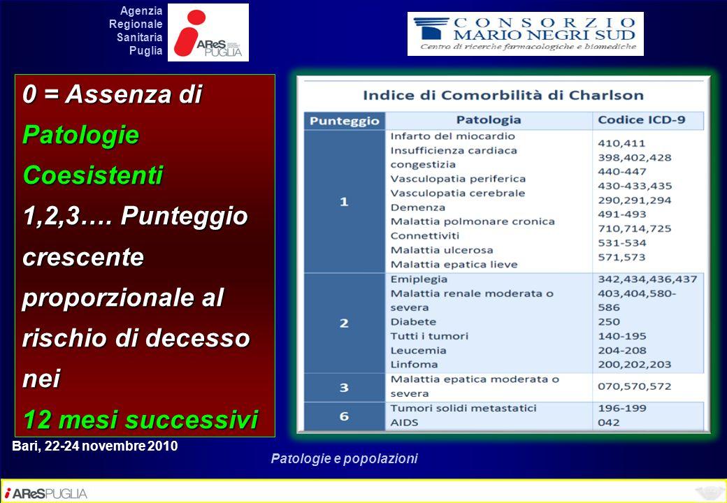 Bari, 22-24 novembre 2010 Patologie e popolazioni 0 = Assenza di Patologie Coesistenti 1,2,3…. Punteggio crescente proporzionale al rischio di decesso