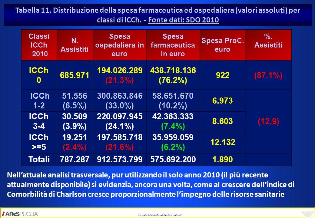 La sostenibilità del Servizio Sanitario Nazionale Tabella 11. Distribuzione della spesa farmaceutica ed ospedaliera (valori assoluti) per classi di IC
