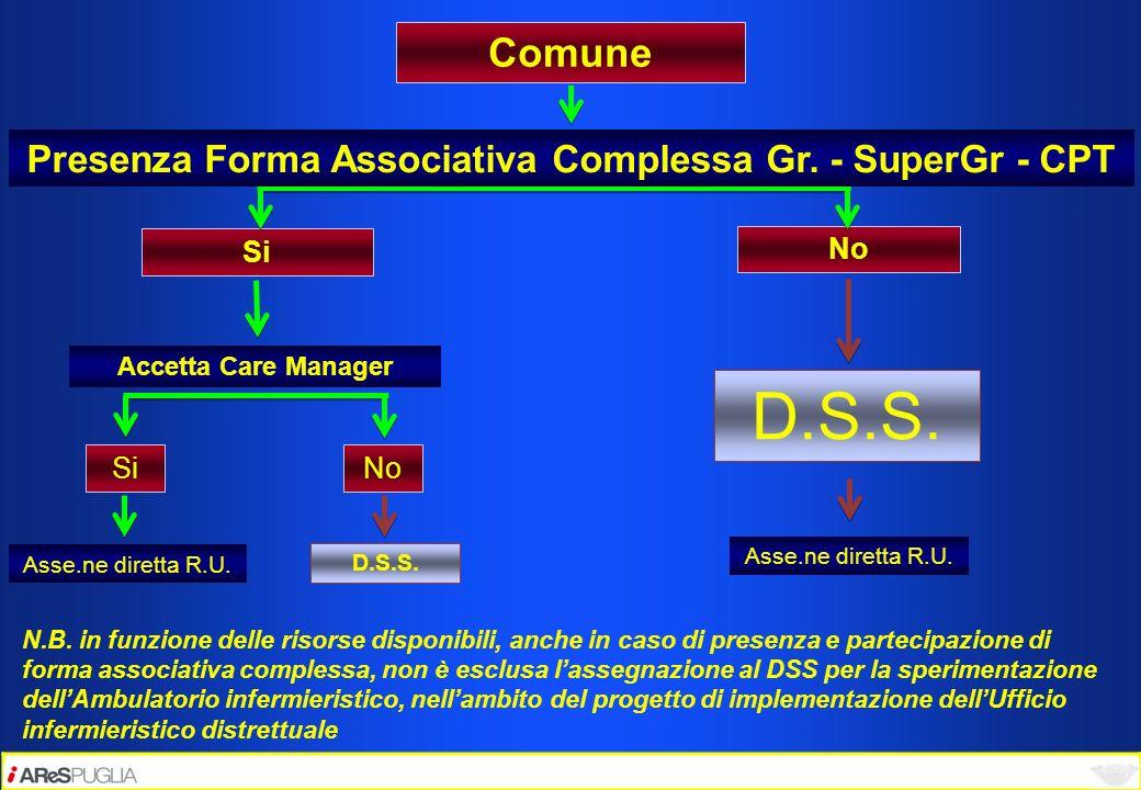 Comune Si No Si Presenza Forma Associativa Complessa Gr. - SuperGr - CPT D.S.S. N.B. in funzione delle risorse disponibili, anche in caso di presenza