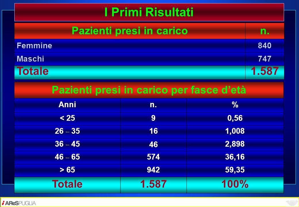Pazienti presi in caricon. Femmine 840 Maschi747 Totale1.587 Pazienti presi in carico per fasce detà Annin.% < 2590,56 26 – 35 161,008 36 – 45 46 2,89