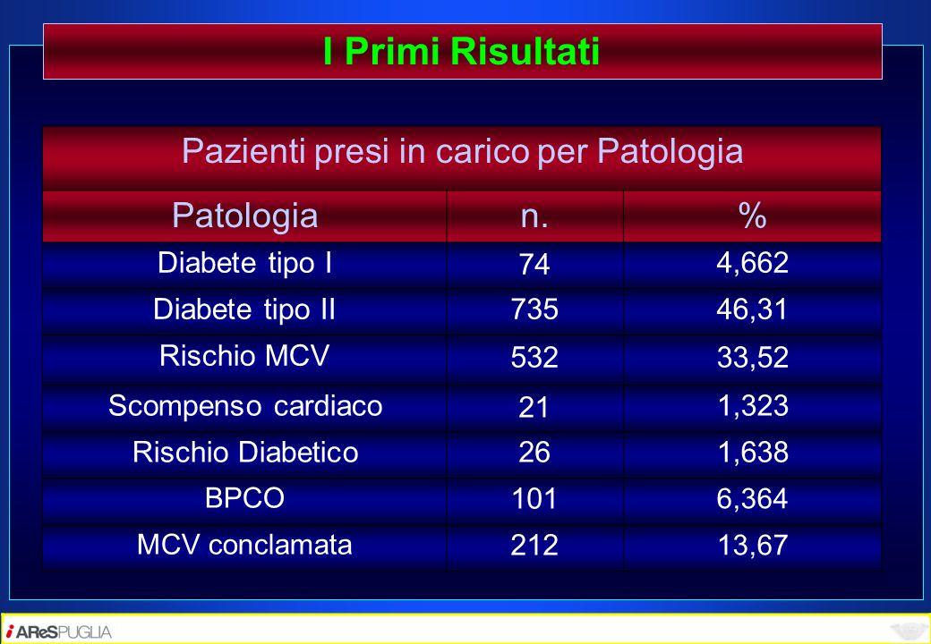 I Primi Risultati Pazienti presi in carico per Patologia Patologian.% Diabete tipo I 74 4,662 Diabete tipo II 73546,31 Rischio MCV 53233,52 Scompenso