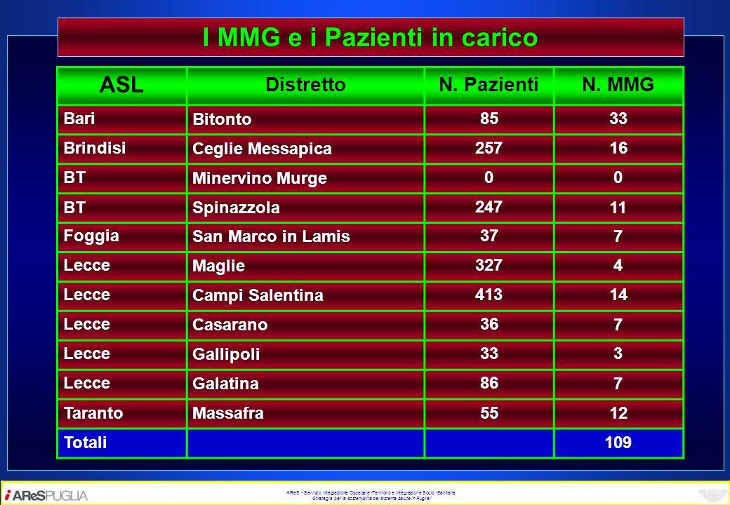 AReS - Servizio Integrazione Ospedale -Territorio e Integrazione Socio -Sanitaria Strategie per la sostenibilità del sistema salute in Puglia I MMG e