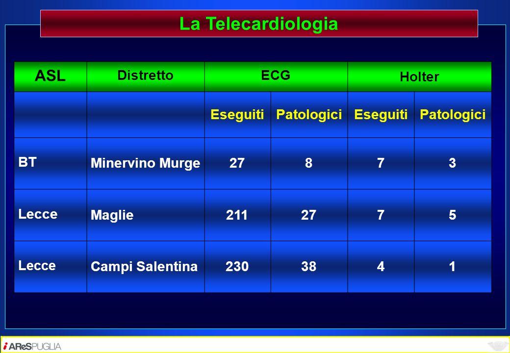 La Telecardiologia ASL DistrettoECGHolter EseguitiPatologiciEseguitiPatologici BT Minervino Murge27873 Lecce Maglie2112775 Lecce Campi Salentina230384