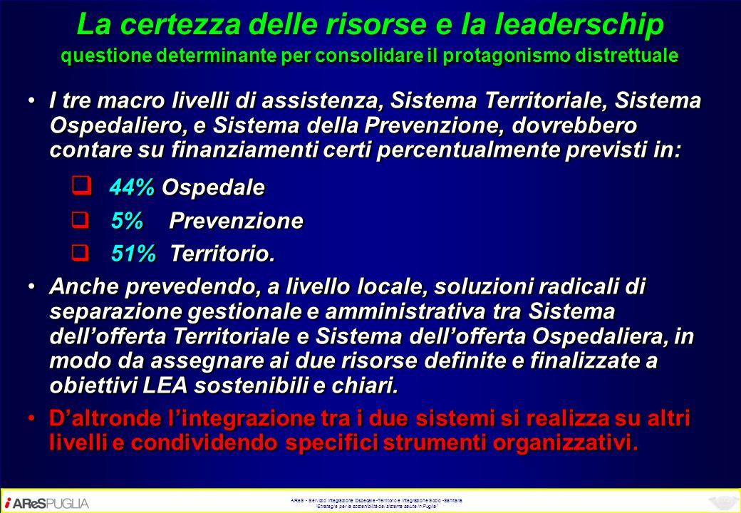 AReS - Servizio Integrazione Ospedale -Territorio e Integrazione Socio -Sanitaria Strategie per la sostenibilità del sistema salute in Puglia La certe