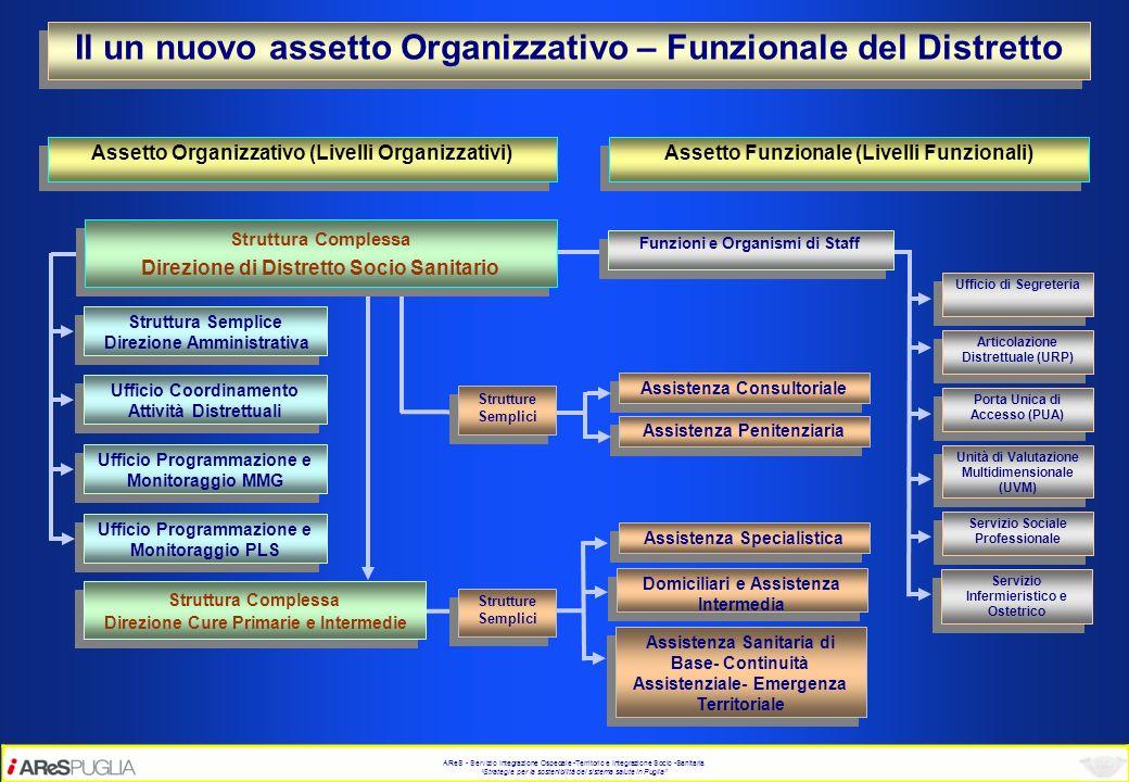 AReS - Servizio Integrazione Ospedale -Territorio e Integrazione Socio -Sanitaria Strategie per la sostenibilità del sistema salute in Puglia Struttur