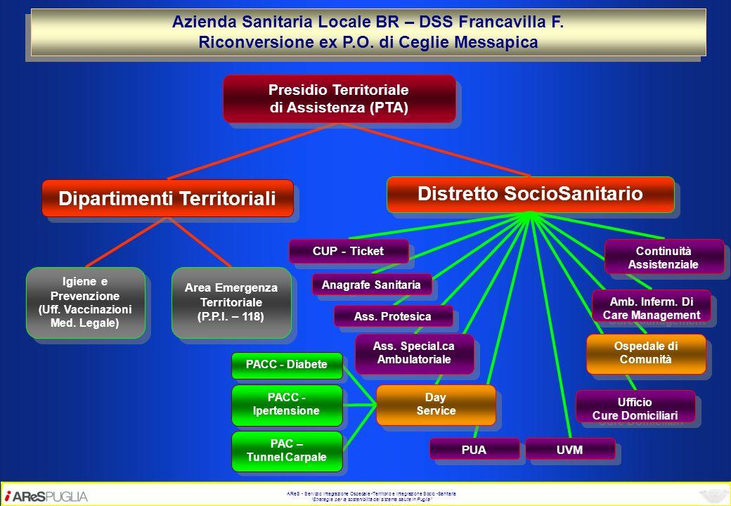AReS - Servizio Integrazione Ospedale -Territorio e Integrazione Socio -Sanitaria Strategie per la sostenibilità del sistema salute in Puglia Azienda