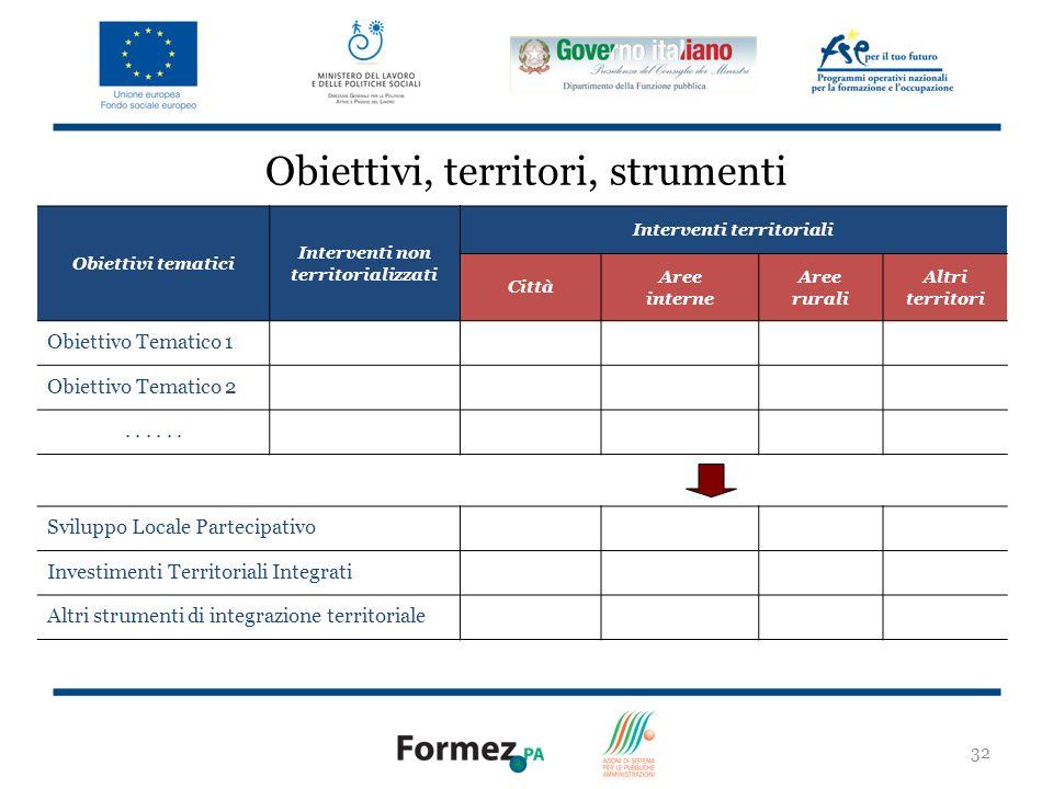 32 Obiettivi, territori, strumenti Obiettivi tematici Interventi non territorializzati Interventi territoriali Città Aree interne Aree rurali Altri territori Obiettivo Tematico 1 Obiettivo Tematico 2...