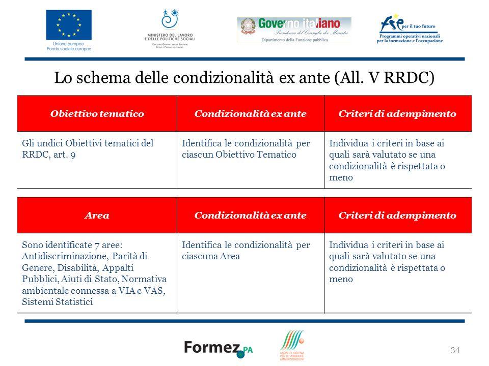 34 Lo schema delle condizionalità ex ante (All.
