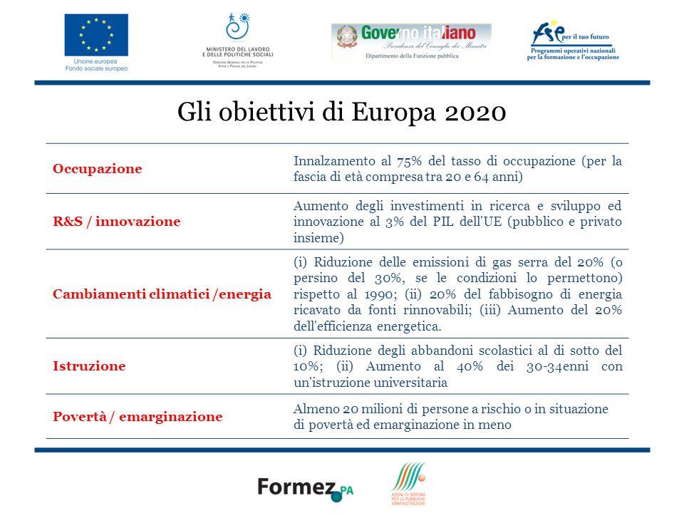 4 Gli obiettivi di Europa 2020 Occupazione Innalzamento al 75% del tasso di occupazione (per la fascia di età compresa tra 20 e 64 anni) R&S / innovazione Aumento degli investimenti in ricerca e sviluppo ed innovazione al 3% del PIL dell UE (pubblico e privato insieme) Cambiamenti climatici /energia (i) Riduzione delle emissioni di gas serra del 20% (o persino del 30%, se le condizioni lo permettono) rispetto al 1990; (ii) 20% del fabbisogno di energia ricavato da fonti rinnovabili; (iii) Aumento del 20% dell efficienza energetica.