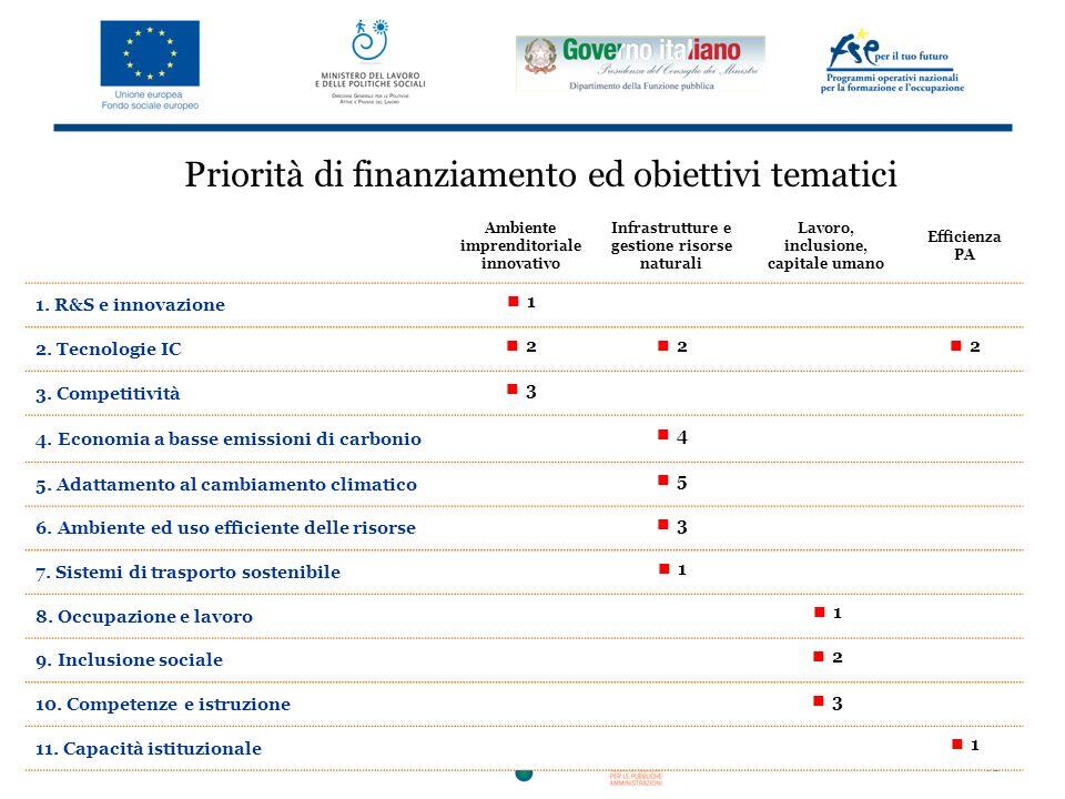 43 Priorità di finanziamento ed obiettivi tematici Ambiente imprenditoriale innovativo Infrastrutture e gestione risorse naturali Lavoro, inclusione, capitale umano Efficienza PA 1.