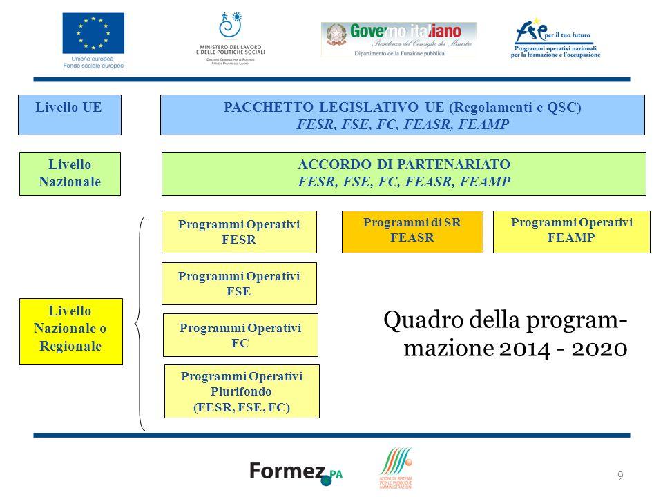 9 PACCHETTO LEGISLATIVO UE (Regolamenti e QSC) FESR, FSE, FC, FEASR, FEAMP ACCORDO DI PARTENARIATO FESR, FSE, FC, FEASR, FEAMP Livello Nazionale o Regionale Programmi Operativi FESR Programmi di SR FEASR Programmi Operativi FSE Programmi Operativi FC Livello UE Livello Nazionale Programmi Operativi Plurifondo (FESR, FSE, FC) Programmi Operativi FEAMP Quadro della program- mazione 2014 - 2020