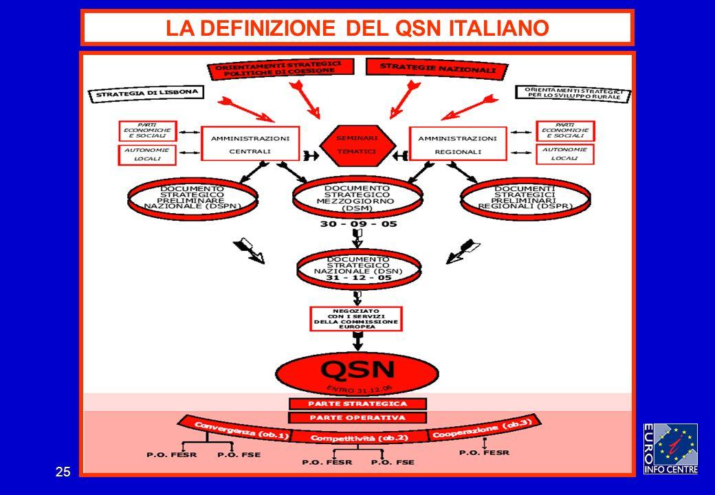 25 LA DEFINIZIONE DEL QSN ITALIANO