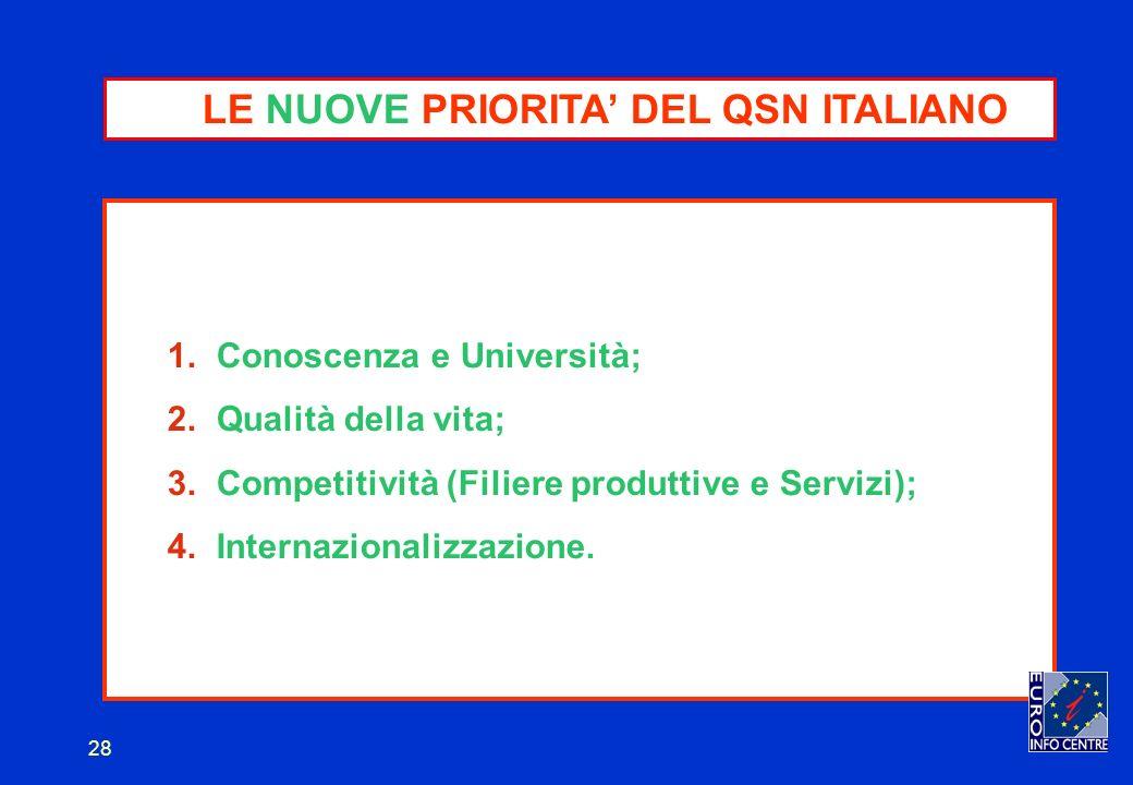 28 LE NUOVE PRIORITA DEL QSN ITALIANO 1. Conoscenza e Università; 2.