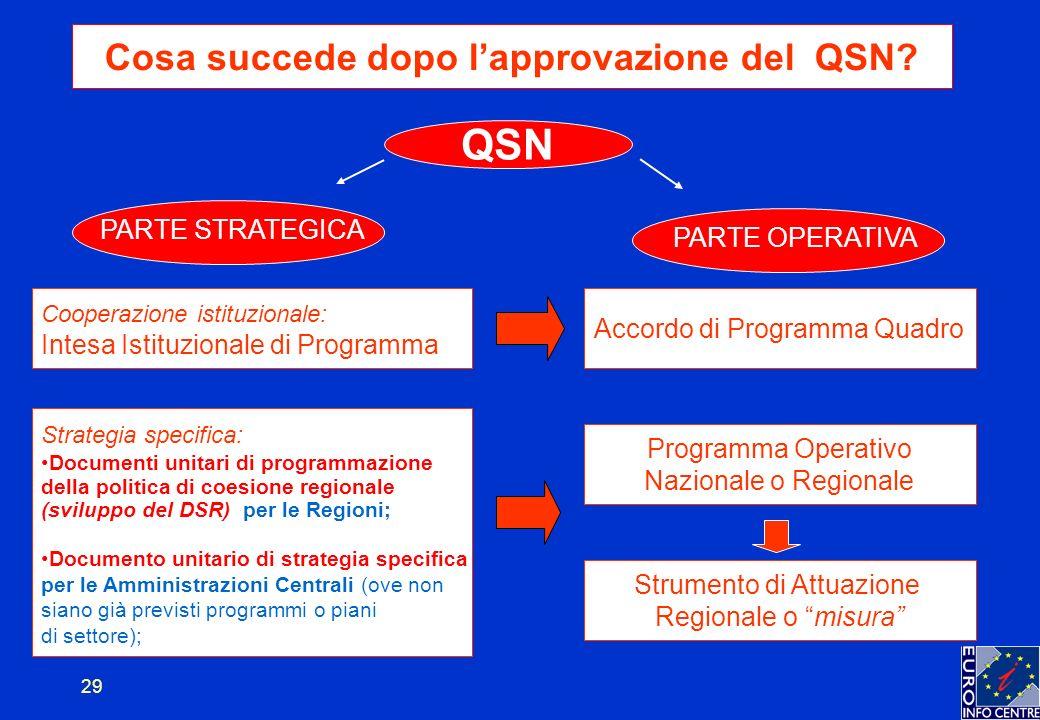 29 Cosa succede dopo lapprovazione del QSN.