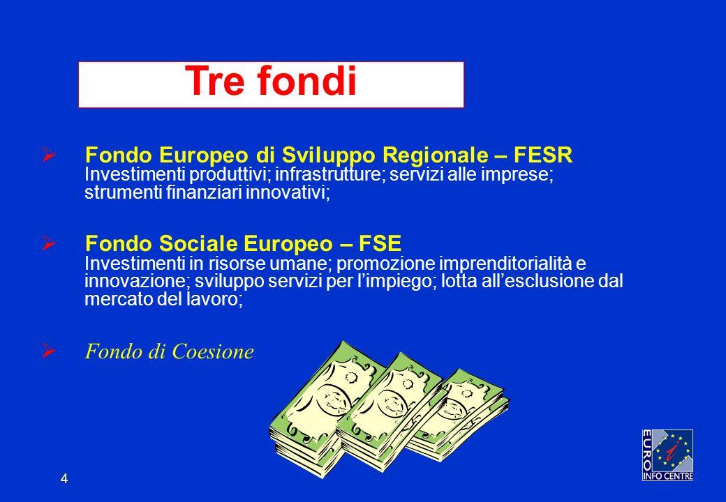 4 Fondo Europeo di Sviluppo Regionale – FESR Investimenti produttivi; infrastrutture; servizi alle imprese; strumenti finanziari innovativi; Fondo Sociale Europeo – FSE Investimenti in risorse umane; promozione imprenditorialità e innovazione; sviluppo servizi per limpiego; lotta allesclusione dal mercato del lavoro; Fondo di Coesione Tre fondi