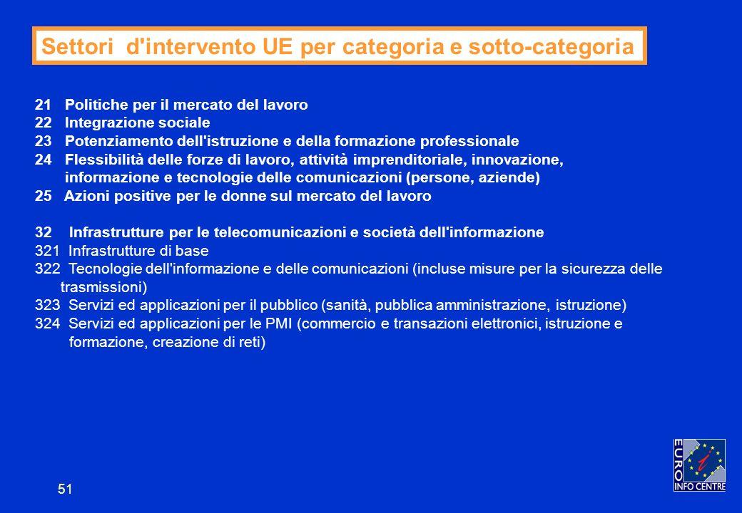 51 Settori d intervento UE per categoria e sotto-categoria 21 Politiche per il mercato del lavoro 22 Integrazione sociale 23 Potenziamento dell istruzione e della formazione professionale 24 Flessibilità delle forze di lavoro, attività imprenditoriale, innovazione, informazione e tecnologie delle comunicazioni (persone, aziende) 25 Azioni positive per le donne sul mercato del lavoro 32 Infrastrutture per le telecomunicazioni e società dell informazione 321 Infrastrutture di base 322 Tecnologie dell informazione e delle comunicazioni (incluse misure per la sicurezza delle trasmissioni) 323 Servizi ed applicazioni per il pubblico (sanità, pubblica amministrazione, istruzione) 324 Servizi ed applicazioni per le PMI (commercio e transazioni elettronici, istruzione e formazione, creazione di reti)