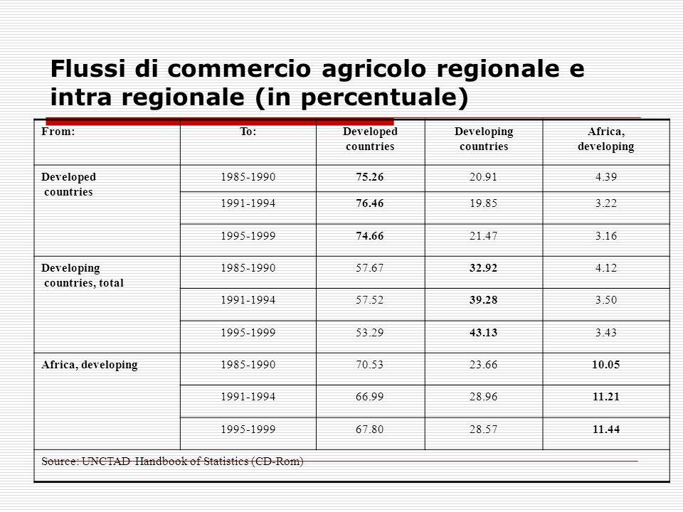 Flussi di commercio agricolo regionale e intra regionale (in percentuale) From:To:Developed countries Developing countries Africa, developing Develope