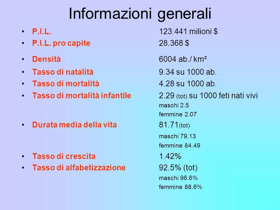 Informazioni generali P.I.L.123.441 milioni $ P.I.L. pro capite 28.368 $ Densità6004 ab./ km² Tasso di natalità 9.34 su 1000 ab. Tasso di mortalità4.2