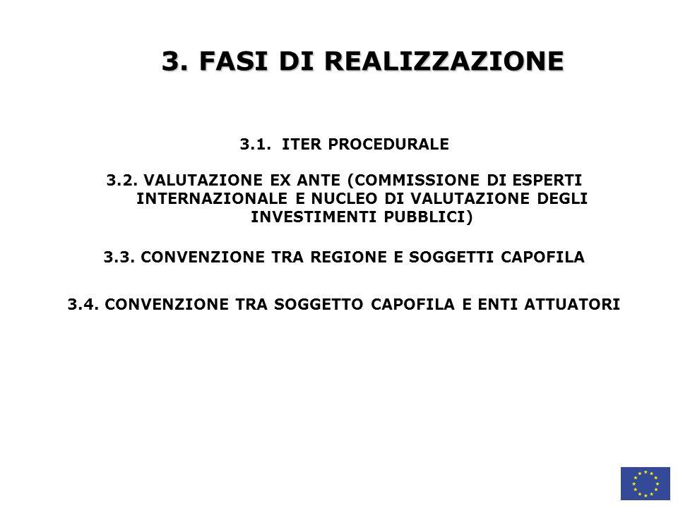 3.FASI DI REALIZZAZIONE 3.1. ITER PROCEDURALE 3.2.