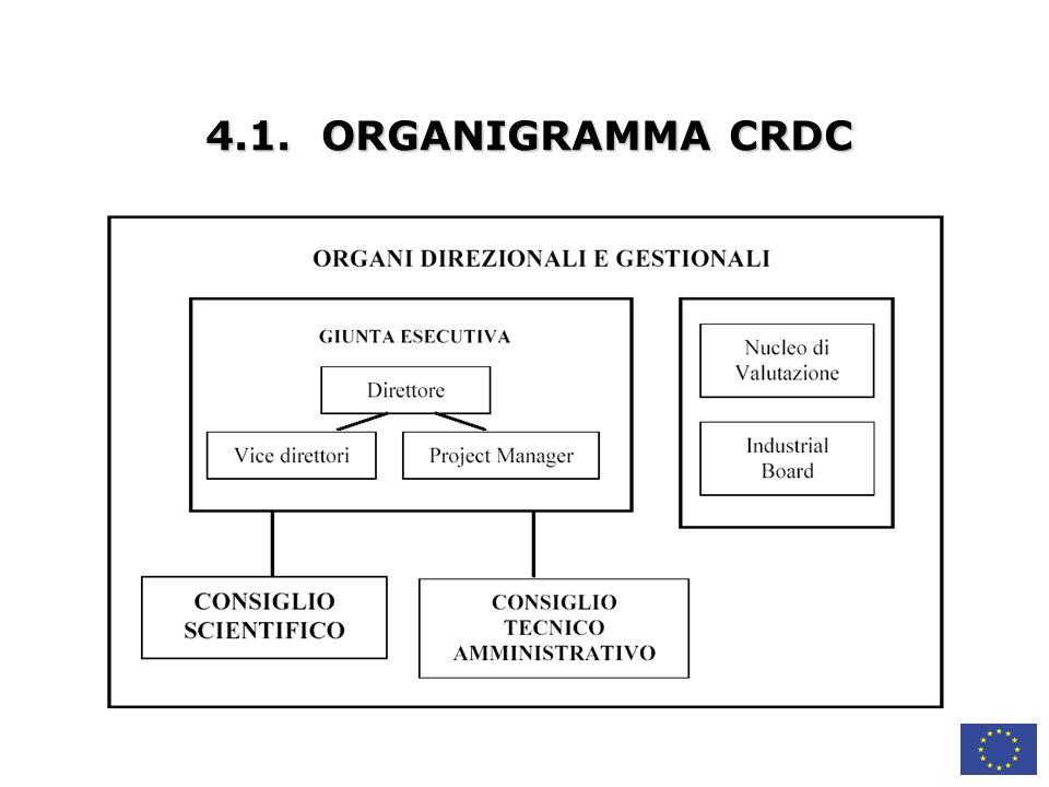 4.1. ORGANIGRAMMA CRDC