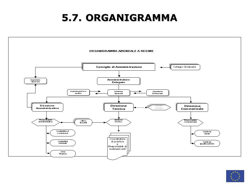 5.7. ORGANIGRAMMA