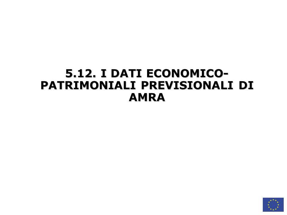 5.12. I DATI ECONOMICO- PATRIMONIALI PREVISIONALI DI AMRA
