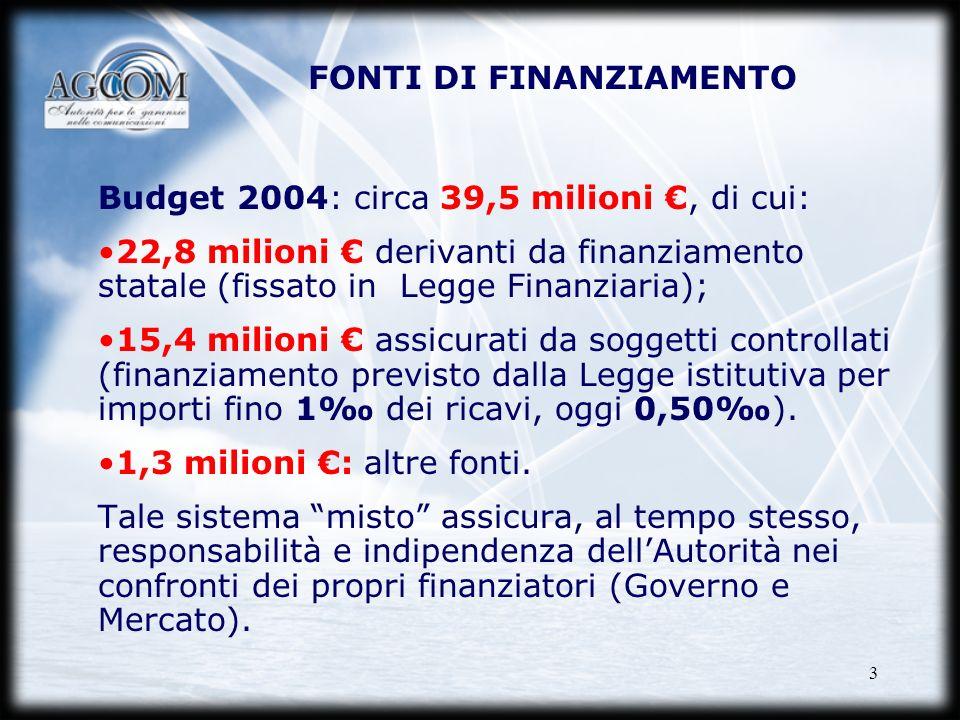 3 FONTI DI FINANZIAMENTO Budget 2004: circa 39,5 milioni, di cui: 22,8 milioni derivanti da finanziamento statale (fissato in Legge Finanziaria); 15,4
