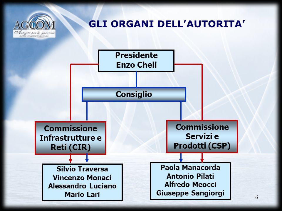 6 GLI ORGANI DELLAUTORITA Presidente Enzo Cheli Consiglio Commissione Infrastrutture e Reti (CIR) Commissione Servizi e Prodotti (CSP) Silvio Traversa
