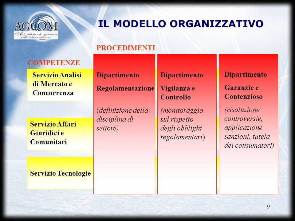 9 IL MODELLO ORGANIZZATIVO Servizio Tecnologie Servizio Affari Giuridici e Comunitari Dipartimento Regolamentazione (definizione della disciplina di s