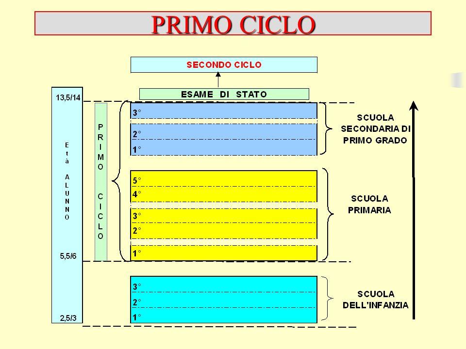 PRIMO CICLO