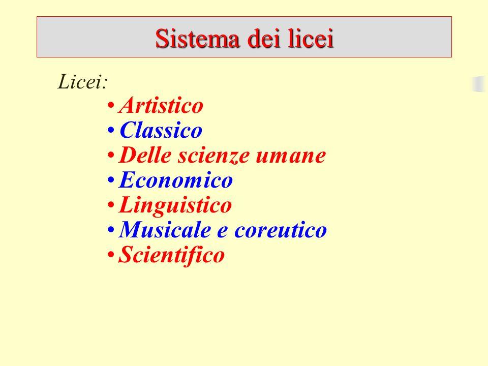 Sistema dei licei Licei: Artistico Classico Delle scienze umane Economico Linguistico Musicale e coreutico Scientifico Tecnologico