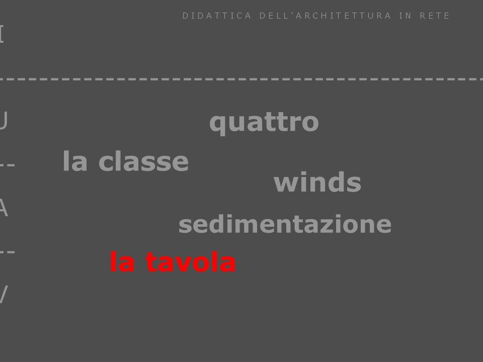 I U --- A --- V D I D A T T I C A D E L L A R C H I T E T T U R A I N R E T E ------------------------------------------------ La tavola – Per il montaggio della tavola lo studente ha bisogno di un software grafico che possa: – Salvare il documento in un formato standard – montare testo, immagini raster, vettoriali, inserire URL o link ad altri file – Caratteristiche della tavola: – zoom – possibilità di montare testo, immagini raster e vettoriali, URL, link ad altri file – file in formato standard indipendente dalla piattaforma – possibilità di annotazione il sistema TDraw