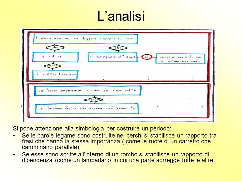 Lanalisi Si pone attenzione alla simbologia per costruire un periodo: Se le parole legame sono costruite nei cerchi si stabilisce un rapporto tra fras