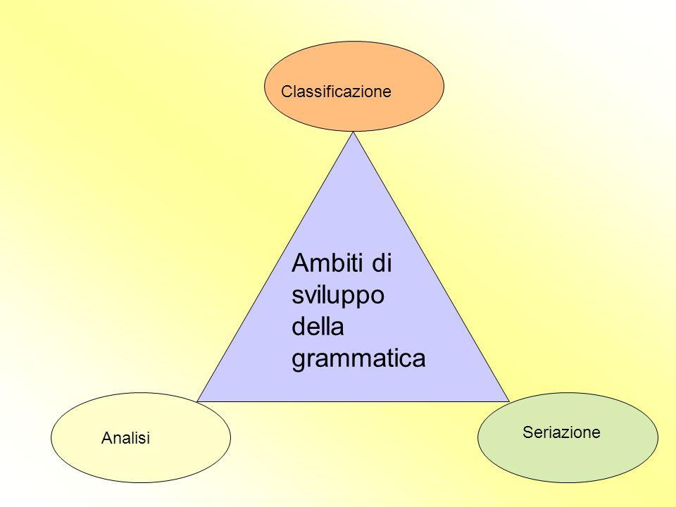 Ambiti di sviluppo della grammatica Classificazione Analisi Seriazione