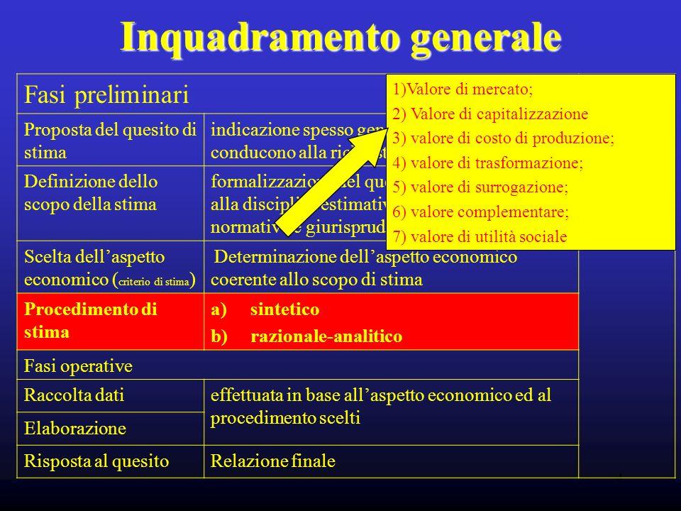 4 Inquadramento generale Fasi preliminari soggetto Proposta del quesito di stima indicazione spesso generica delle esigenze che conducono alla richies