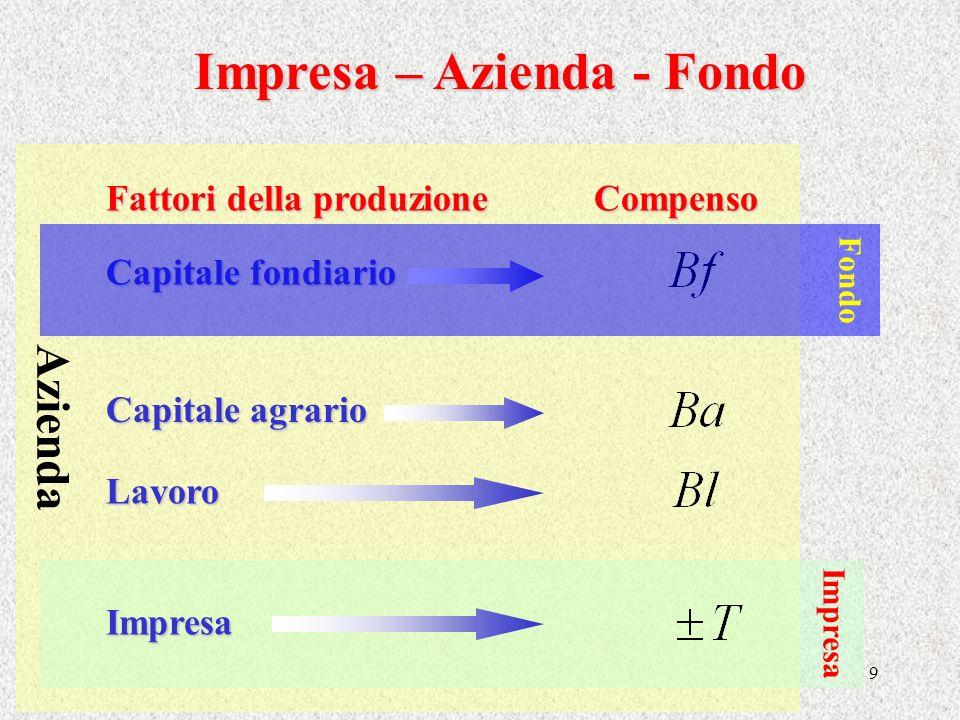 9 Azienda Impresa Capitale fondiario Capitale agrario Lavoro Impresa Fattori della produzione Compenso Impresa – Azienda - Fondo Fondo