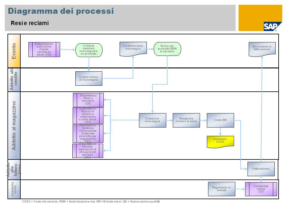 Addetto alle vendite Addetto al magazzino Diagramma dei processi Resi e reclami Evento Contabilit à clienti Arrivo del prodotto RMA al cancello Invent