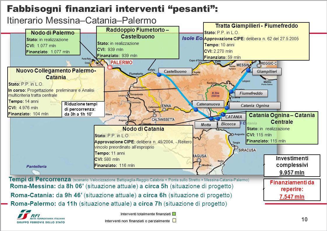 10 Fabbisogni finanziari interventi pesanti: Itinerario Messina–Catania–Palermo Giampilieri Fiumefreddo Catania Ognina Motta Catenanuova Nuovo Collega