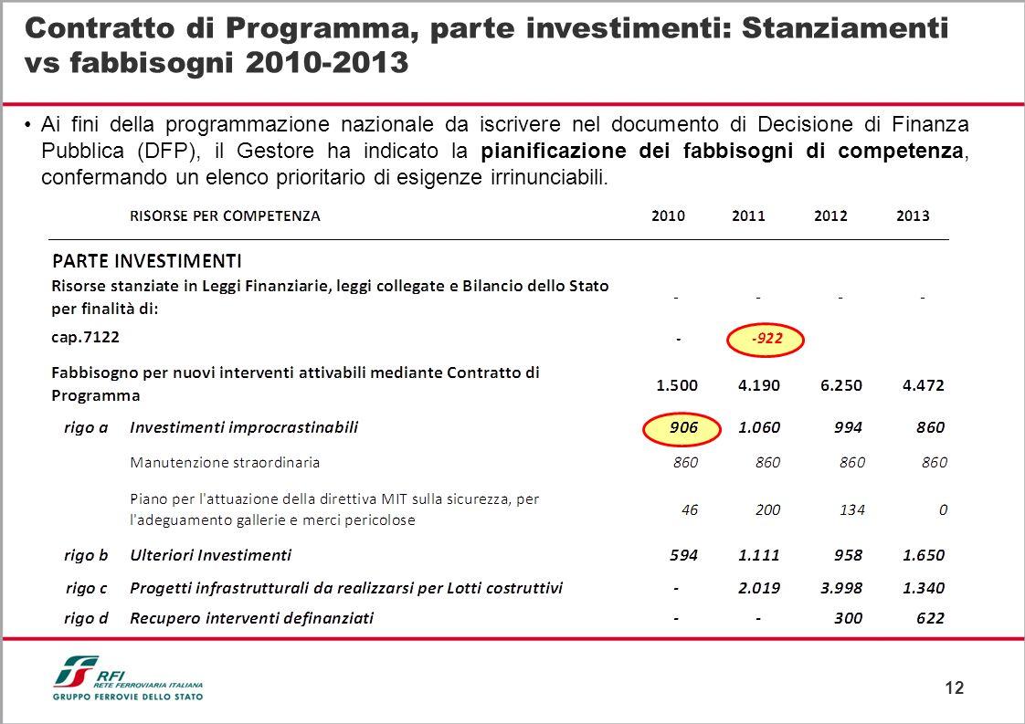 12 Contratto di Programma, parte investimenti: Stanziamenti vs fabbisogni 2010-2013 Ai fini della programmazione nazionale da iscrivere nel documento