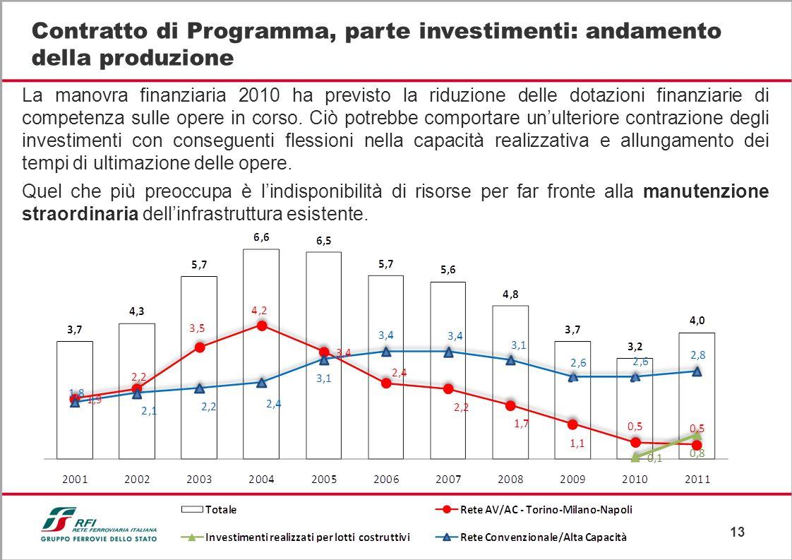 13 Contratto di Programma, parte investimenti: andamento della produzione La manovra finanziaria 2010 ha previsto la riduzione delle dotazioni finanziarie di competenza sulle opere in corso.