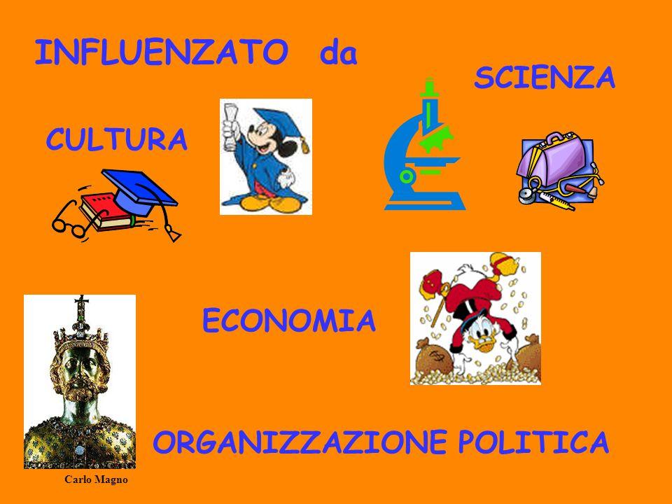 INFLUENZATO da ORGANIZZAZIONE POLITICA ECONOMIA SCIENZA CULTURA Carlo Magno