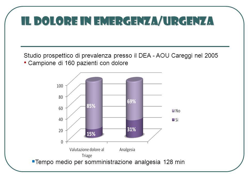 Studio prospettico di prevalenza presso il DEA - AOU Careggi nel 2005 Campione di 160 pazienti con dolore Tempo medio per somministrazione analgesia 1